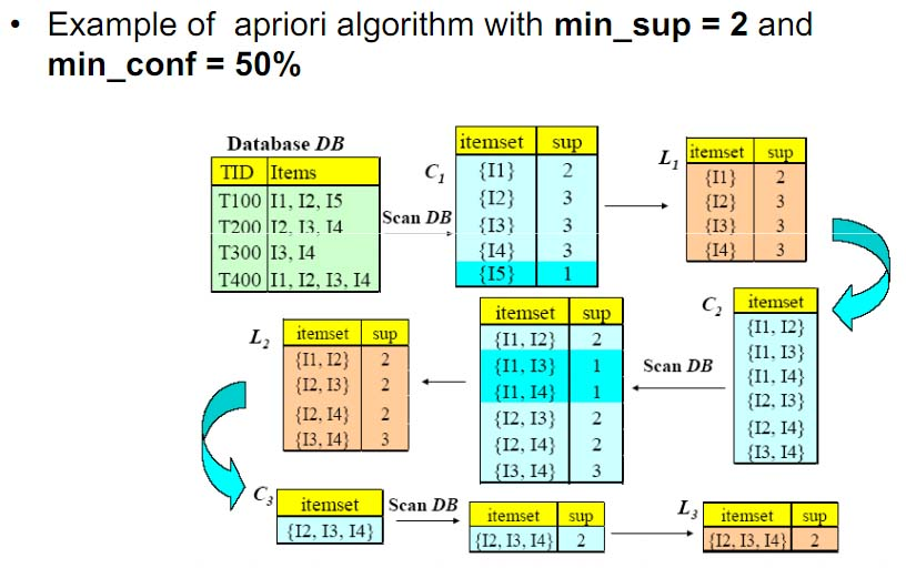 data mining apriori algorithm Apriori data mining algorithm [3] data on mobile os consumers are collected through a questionnaire that is designed specifically for this purpose.
