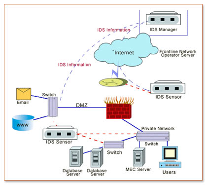 the advantages of intrusion detection system A network-based intrusion detection system (nids) is used to monitor and analyze network traffic to protect a system from network-based threats a nids reads all inbound packets and searches for any suspicious patterns.