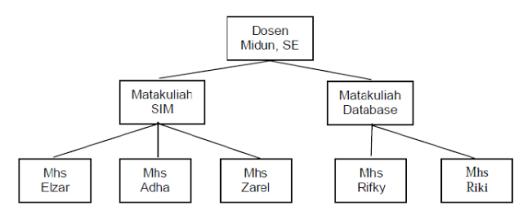 hirarki 2