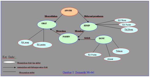 Semantik Model
