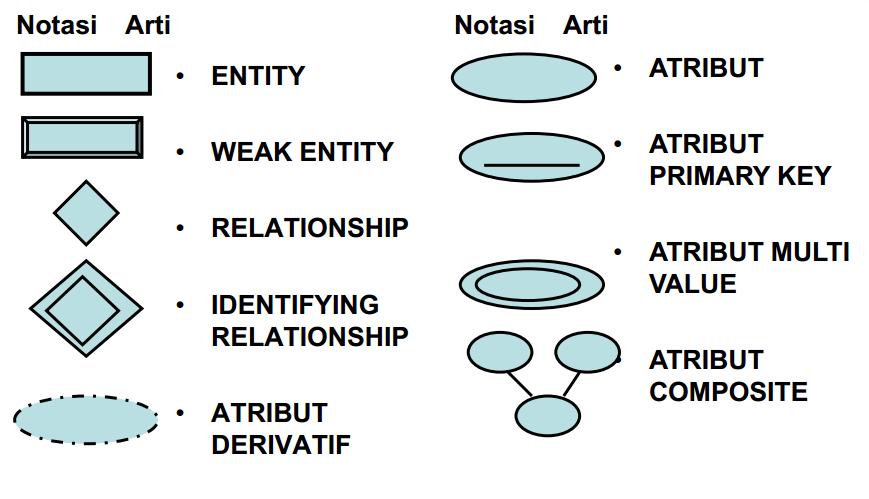 Entity relationship model firmanriyadi blog simbol relational ccuart Gallery