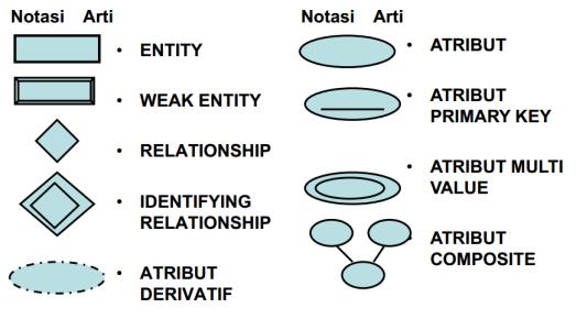 simbol relational