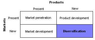 strategi ansoff untuk diversifikasi